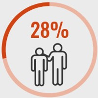 28% have been living in care